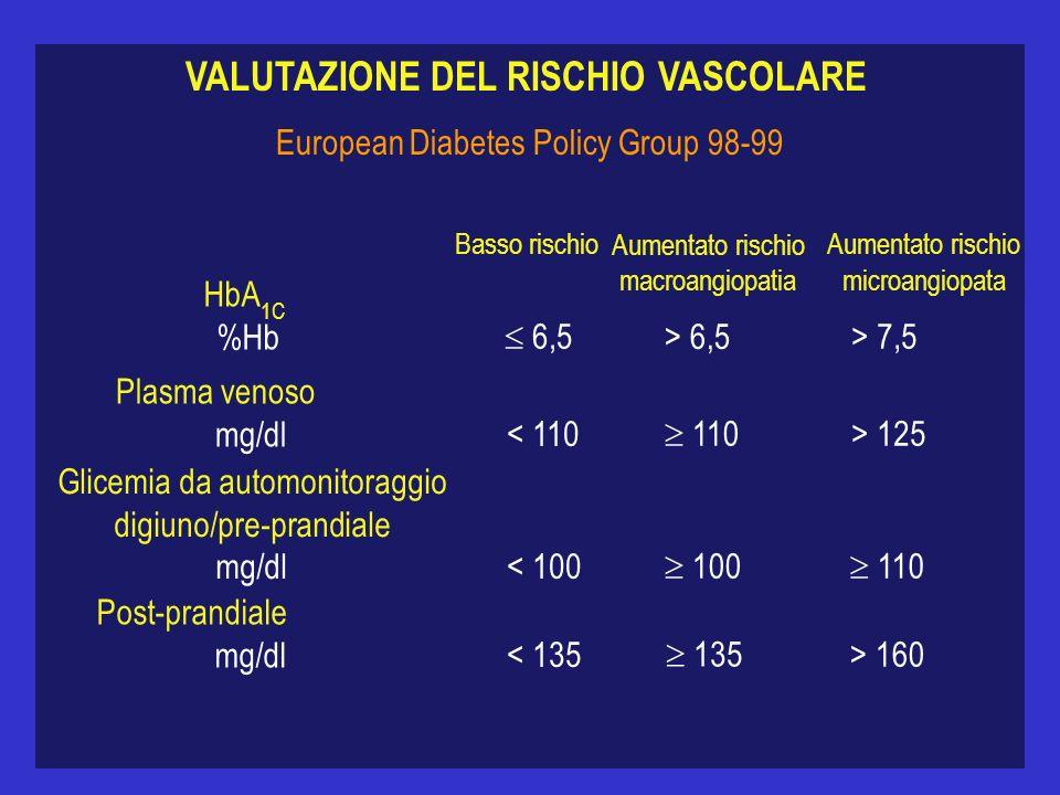 VALUTAZIONE DEL RISCHIO VASCOLARE European Diabetes Policy Group 98-99 HbA 1C %Hb Plasma venoso mg/dl Glicemia da automonitoraggio digiuno/pre-prandiale mg/dl Post-prandiale mg/dl Basso rischio Aumentato rischio macroangiopatia Aumentato rischio 6,5 < 110 < 100 < 135 > 6,5 110 100 135 > 7,5 > 125 110 > 160 microangiopata