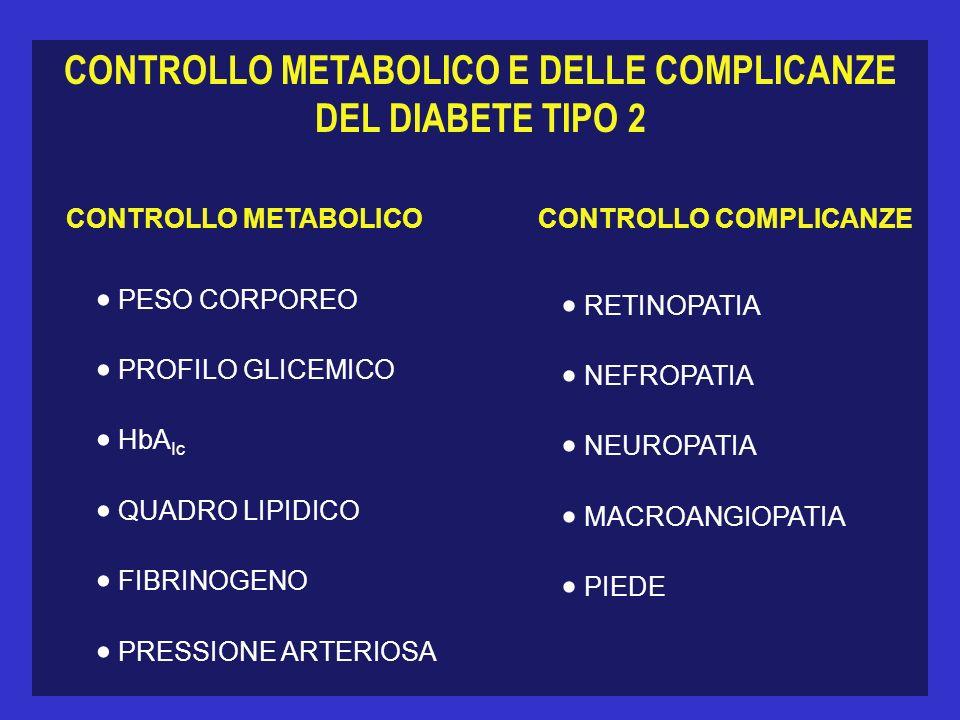 CONTROLLO METABOLICO E DELLE COMPLICANZE DEL DIABETE TIPO 2 CONTROLLO METABOLICOCONTROLLO COMPLICANZE PESO CORPOREO PROFILO GLICEMICO HbA Ic QUADRO LIPIDICO FIBRINOGENO PRESSIONE ARTERIOSA RETINOPATIA NEFROPATIA NEUROPATIA MACROANGIOPATIA PIEDE