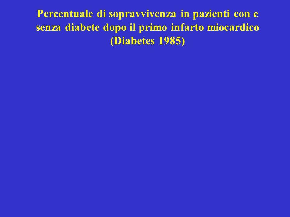 Percentuale di sopravvivenza in pazienti con e senza diabete dopo il primo infarto miocardico (Diabetes 1985)