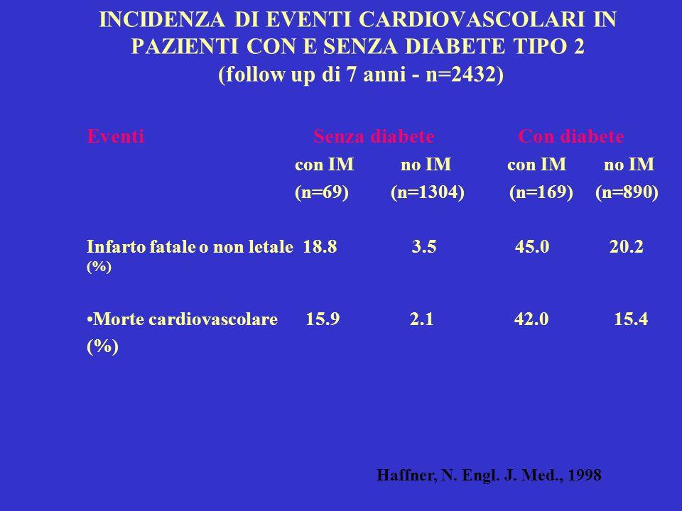 INCIDENZA DI EVENTI CARDIOVASCOLARI IN PAZIENTI CON E SENZA DIABETE TIPO 2 (follow up di 7 anni - n=2432) Eventi Senza diabete Con diabete con IM no IM con IM no IM (n=69) (n=1304) (n=169) (n=890) Infarto fatale o non letale 18.8 3.5 45.0 20.2 (%) Morte cardiovascolare 15.9 2.1 42.0 15.4 (%) Haffner, N.