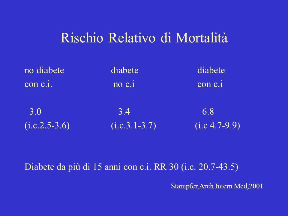 Rischio Relativo di Mortalità no diabetediabetediabete con c.i. no c.icon c.i 3.0 3.4 6.8 (i.c.2.5-3.6)(i.c.3.1-3.7) (i.c 4.7-9.9) Diabete da più di 1