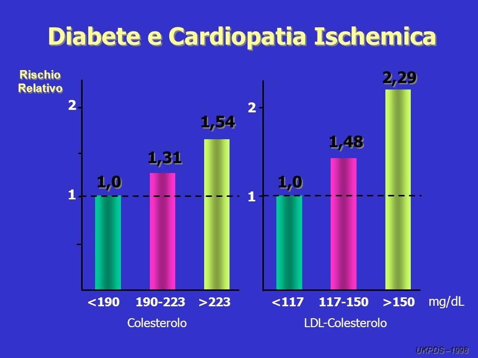 2 1 Rischio Relativo 1,0 <190190-223>223 Colesterolo 1,0 1,48 2,29 <117117-150>150 LDL-Colesterolo UKPDS –1998 mg/dL 1,31 1,54 2 1 Diabete e Cardiopat