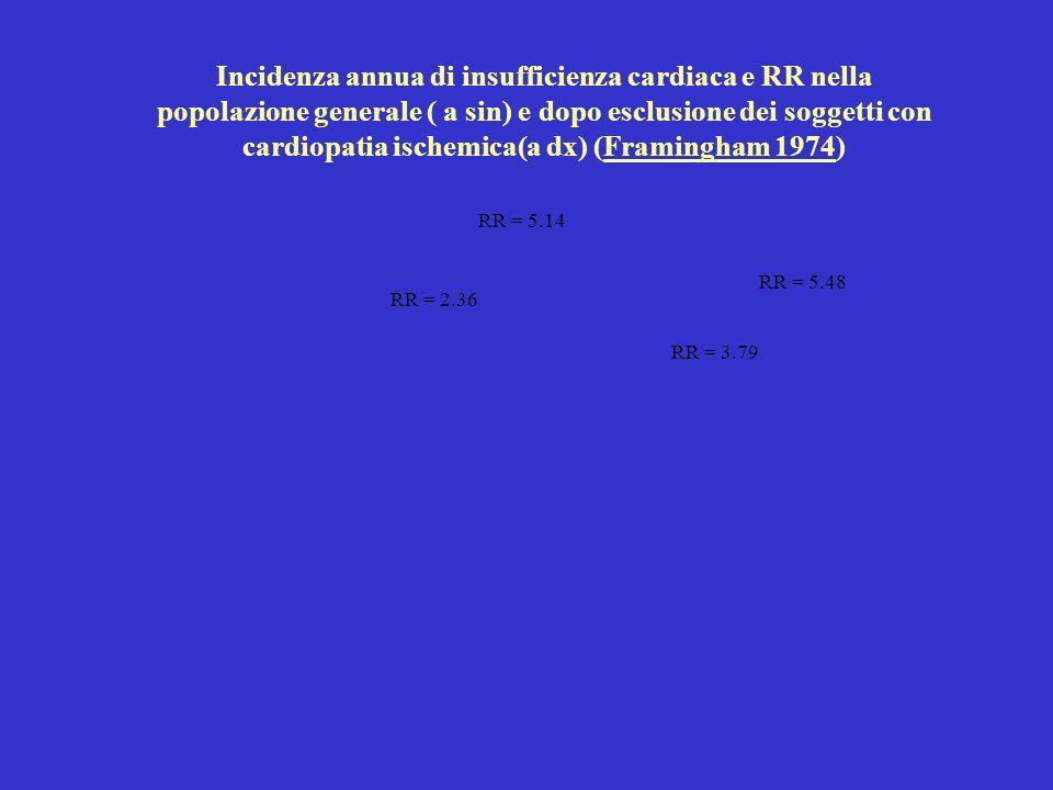 RR = 5.14 RR = 2.36 RR = 3.79 RR = 5.48 Incidenza annua di insufficienza cardiaca e RR nella popolazione generale ( a sin) e dopo esclusione dei soggetti con cardiopatia ischemica(a dx) (Framingham 1974)