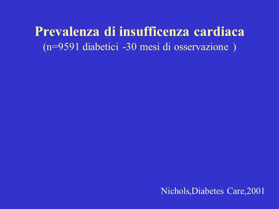 Prevalenza di insufficenza cardiaca (n=9591 diabetici -30 mesi di osservazione ) Nichols,Diabetes Care,2001
