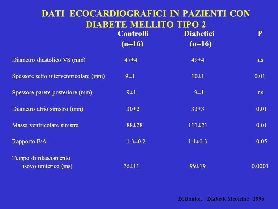 DATI ECOCARDIOGRAFICI IN PAZIENTI CON DIABETE MELLITO TIPO 2 Controlli Diabetici P (n=16) (n=16) Diametro diastolico VS (mm) 47±4 49±4 ns Spessore setto interventricolare (mm) 9±1 10±1 0.01 Spessore parete posteriore (mm) 9±1 9±1 ns Diametro atrio sinistro (mm) 30±2 33±3 0.01 Massa ventricolare sinistra 88±28 111±21 0.01 Rapporto E/A 1.3±0.2 1.1±0.3 0.05 Tempo di rilasciamento isovolumterico (ms)76±11 99±19 0.0001 Di Bonito, Diabetic Medicine 1996