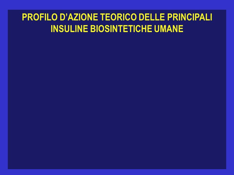 PROFILO DAZIONE TEORICO DELLE PRINCIPALI INSULINE BIOSINTETICHE UMANE