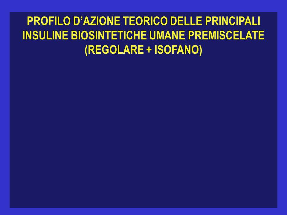 PROFILO DAZIONE TEORICO DELLE PRINCIPALI INSULINE BIOSINTETICHE UMANE PREMISCELATE (REGOLARE + ISOFANO)