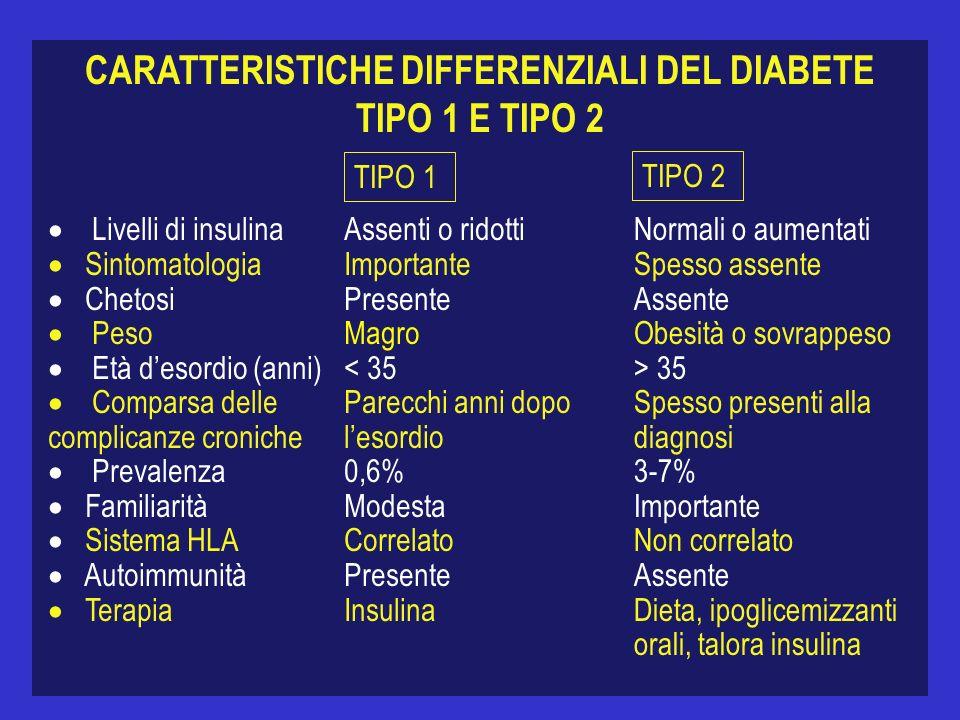 CARATTERISTICHE DIFFERENZIALI DEL DIABETE TIPO 1 E TIPO 2 Livelli di insulina Sintomatologia Chetosi Peso Età desordio (anni) Comparsa delle complican