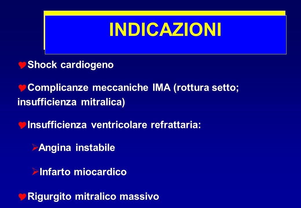 INDICAZIONI Shock cardiogeno Complicanze meccaniche IMA (rottura setto; insufficienza mitralica) Insufficienza ventricolare refrattaria: Angina instab