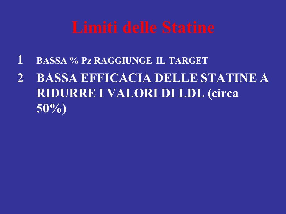 Limiti delle Statine 1 BASSA % Pz RAGGIUNGE IL TARGET 2BASSA EFFICACIA DELLE STATINE A RIDURRE I VALORI DI LDL (circa 50%)