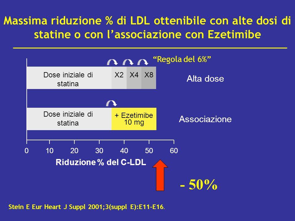 Massima riduzione % di LDL ottenibile con alte dosi di statine o con lassociazione con Ezetimibe Stein E Eur Heart J Suppl 2001;3(suppl E):E11-E16. 06