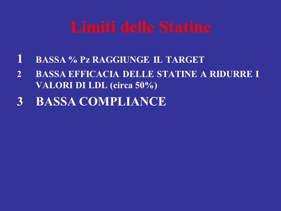 Limiti delle Statine 1 BASSA % Pz RAGGIUNGE IL TARGET 2BASSA EFFICACIA DELLE STATINE A RIDURRE I VALORI DI LDL (circa 50%) 3BASSA COMPLIANCE