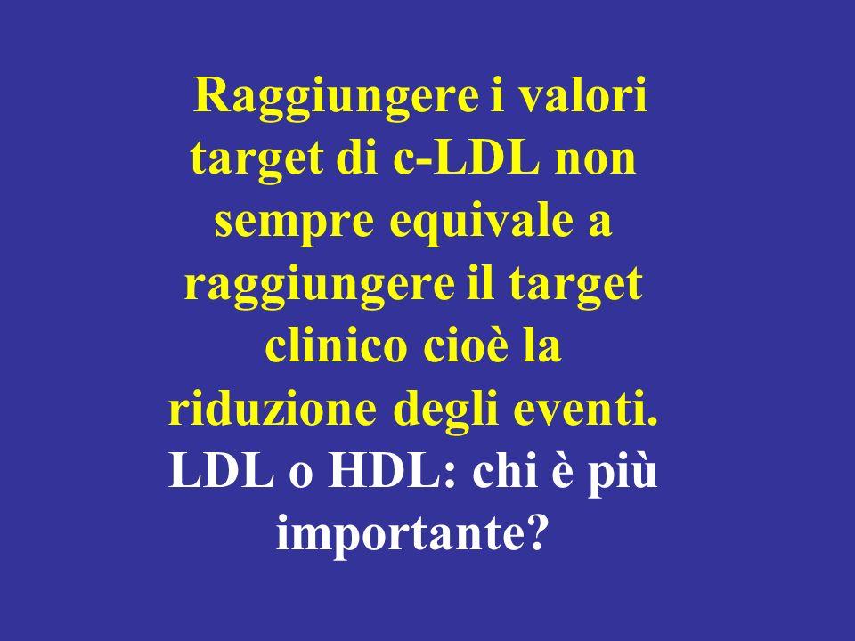 Raggiungere i valori target di c-LDL non sempre equivale a raggiungere il target clinico cioè la riduzione degli eventi. LDL o HDL: chi è più importan