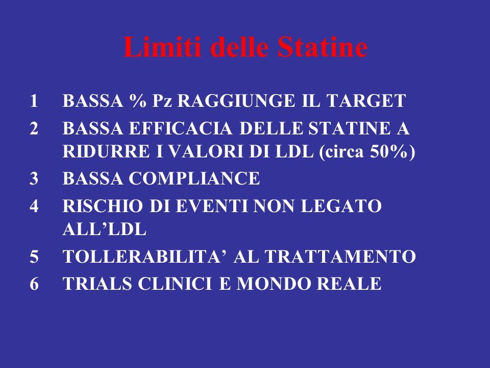 Limiti delle Statine 1BASSA % Pz RAGGIUNGE IL TARGET 2BASSA EFFICACIA DELLE STATINE A RIDURRE I VALORI DI LDL (circa 50%) 3BASSA COMPLIANCE 4RISCHIO D