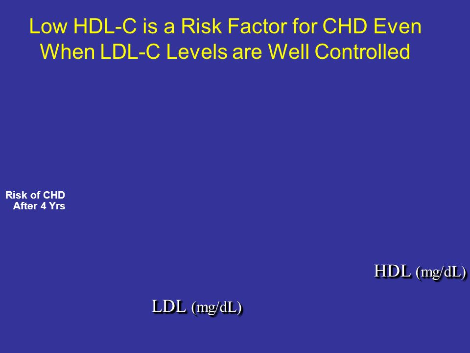 Low HDL-C is a Risk Factor for CHD Even When LDL-C Levels are Well Controlled LDL (mg/dL) HDL (mg/dL) Risk of CHD After 4 Yrs Am J Med 1977;62:707-714