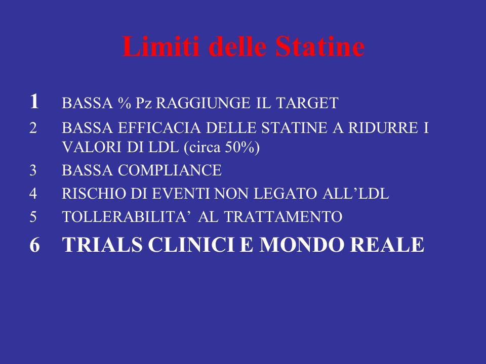 Limiti delle Statine 1 BASSA % Pz RAGGIUNGE IL TARGET 2BASSA EFFICACIA DELLE STATINE A RIDURRE I VALORI DI LDL (circa 50%) 3BASSA COMPLIANCE 4RISCHIO