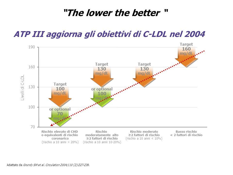 Adattato da Grundy SM et al. Circulation 2004;110 (2):227-239. 190 Rischio elevato di CHD o equivalenti di rischio coronarico (rischio a 10 anni > 20%