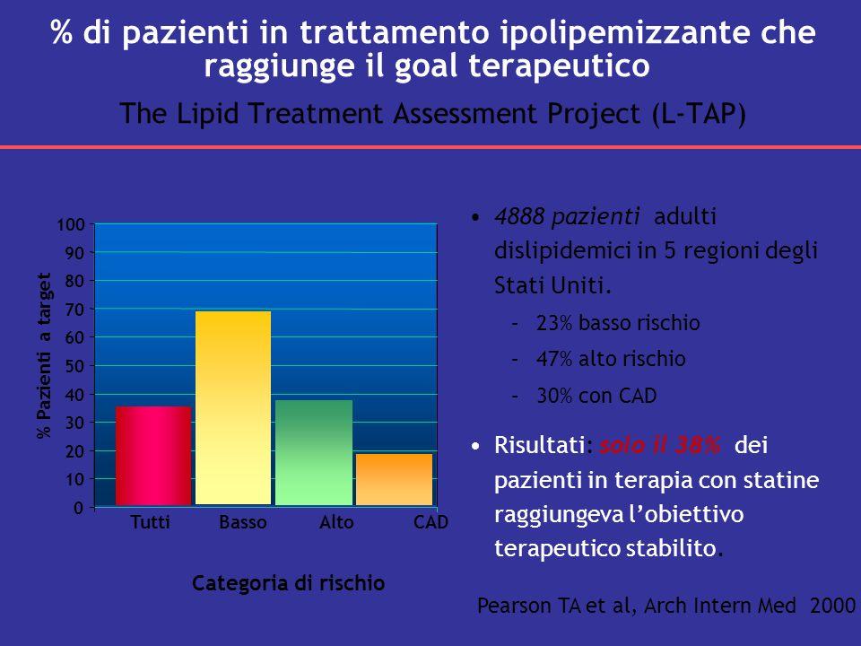% di pazienti in trattamento ipolipemizzante che raggiunge il goal terapeutico The Lipid Treatment Assessment Project (L-TAP) Pearson TA et al, Arch I
