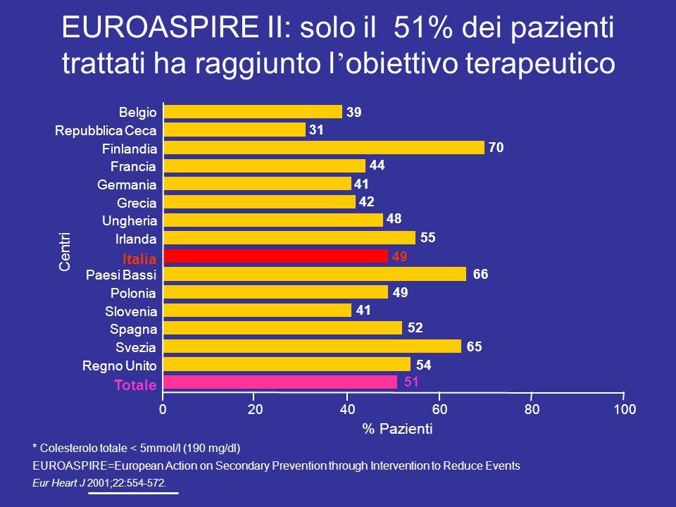 EUROASPIRE II: solo il 51% dei pazienti trattati ha raggiunto l obiettivo terapeutico * Colesterolo totale < 5mmol/l (190 mg/dl) EUROASPIRE=European A