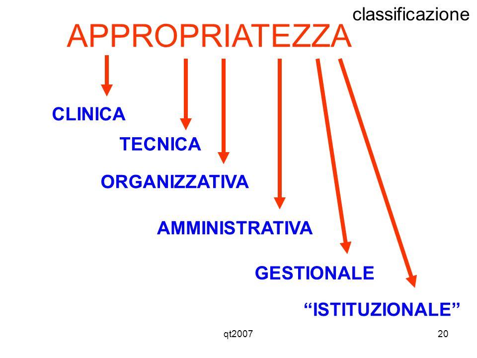 qt200720 APPROPRIATEZZA CLINICA TECNICA ORGANIZZATIVA GESTIONALE AMMINISTRATIVA ISTITUZIONALE classificazione