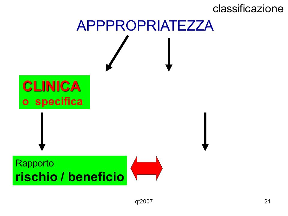 qt200721 APPPROPRIATEZZA Rapporto rischio / beneficio CLINICA o specifica classificazione