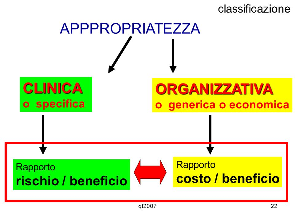 qt200722 APPPROPRIATEZZA CLINICA o specifica ORGANIZZATIVA o generica o economica Rapporto rischio / beneficio Rapporto costo / beneficio classificazi