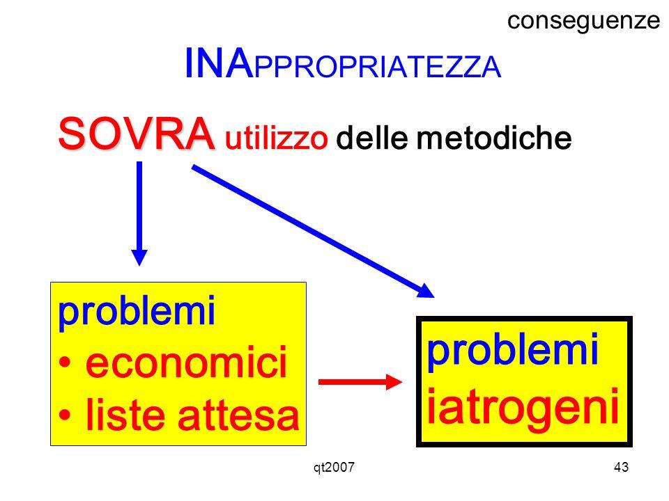 qt200743 SOVRA SOVRA utilizzo delle metodiche INA PPROPRIATEZZA problemi economici liste attesa problemi iatrogeni conseguenze