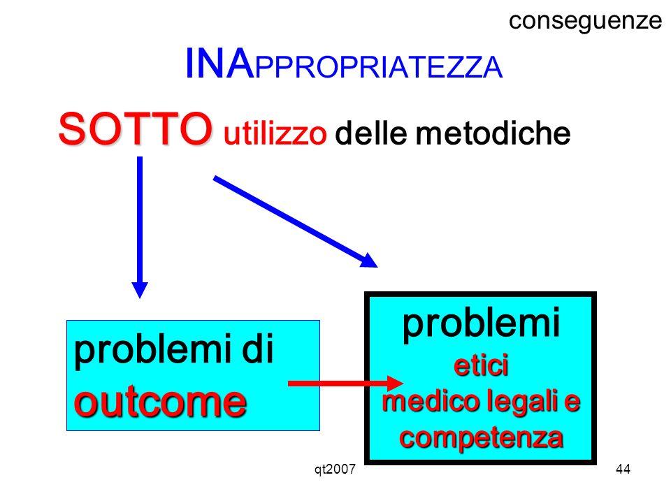 qt200744 SOTTO SOTTO utilizzo delle metodiche problemi dioutcome problemietici medico legali e competenza INA PPROPRIATEZZA conseguenze