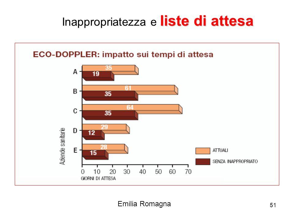 qt200751 Emilia Romagna liste di attesa Inappropriatezza e liste di attesa