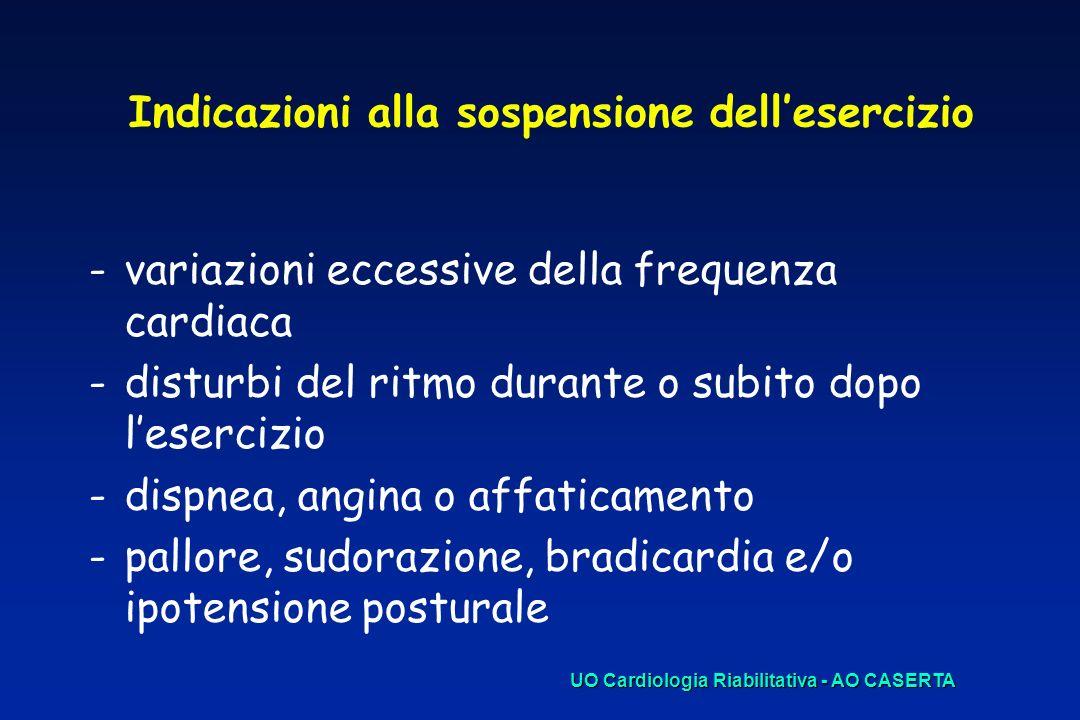 Indicazioni alla sospensione dellesercizio -variazioni eccessive della frequenza cardiaca -disturbi del ritmo durante o subito dopo lesercizio -dispne
