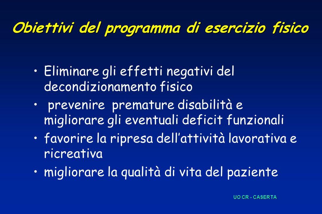 Obiettivi del programma di esercizio fisico Eliminare gli effetti negativi del decondizionamento fisico prevenire premature disabilità e migliorare gl