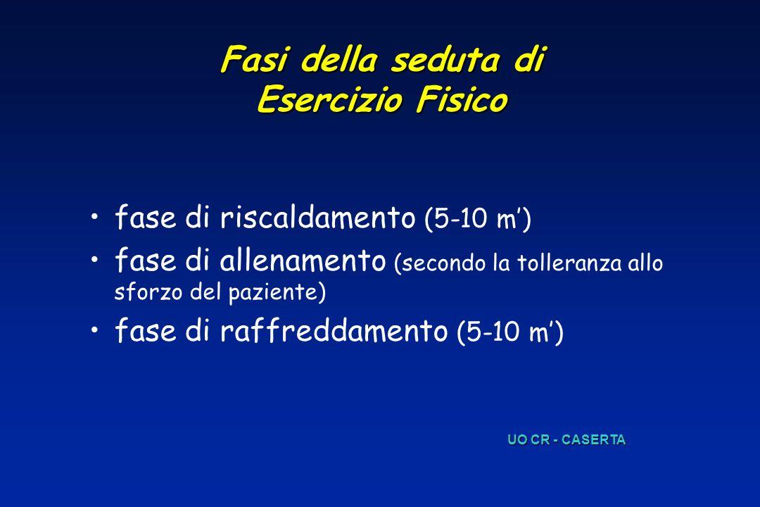Fasi della seduta di Esercizio Fisico fase di riscaldamento (5-10 m) fase di allenamento (secondo la tolleranza allo sforzo del paziente) fase di raff