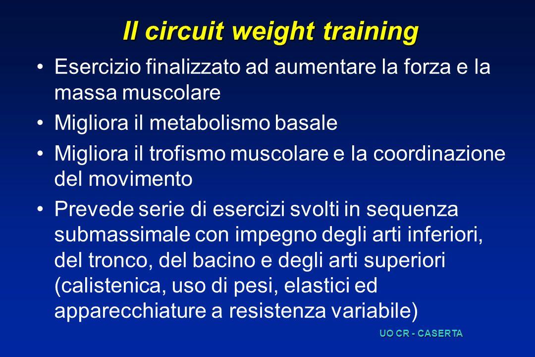 Il circuit weight training Esercizio finalizzato ad aumentare la forza e la massa muscolare Migliora il metabolismo basale Migliora il trofismo muscol