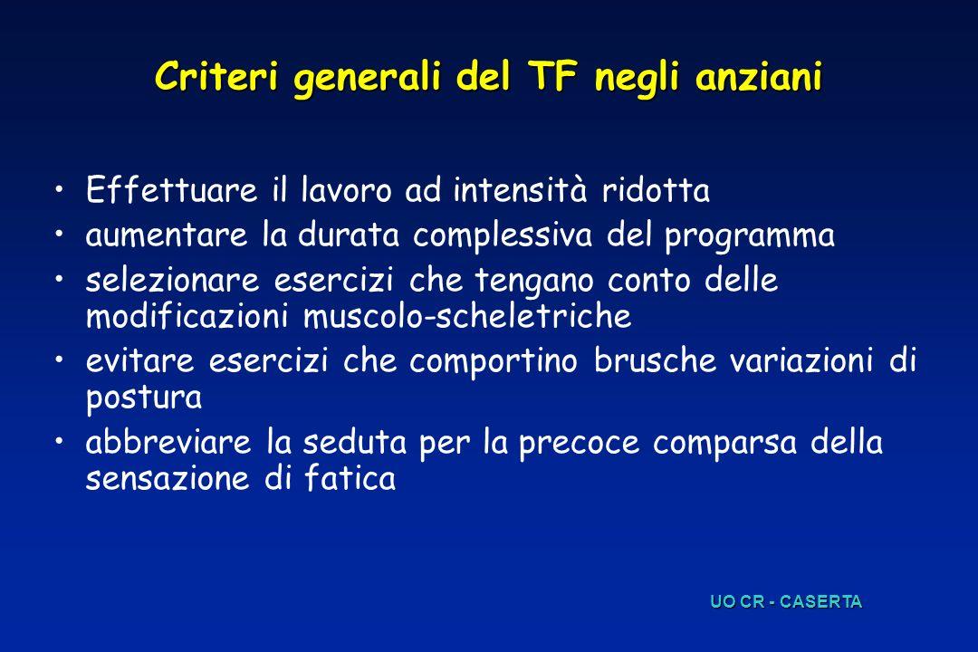 Criteri generali del TF negli anziani Effettuare il lavoro ad intensità ridotta aumentare la durata complessiva del programma selezionare esercizi che