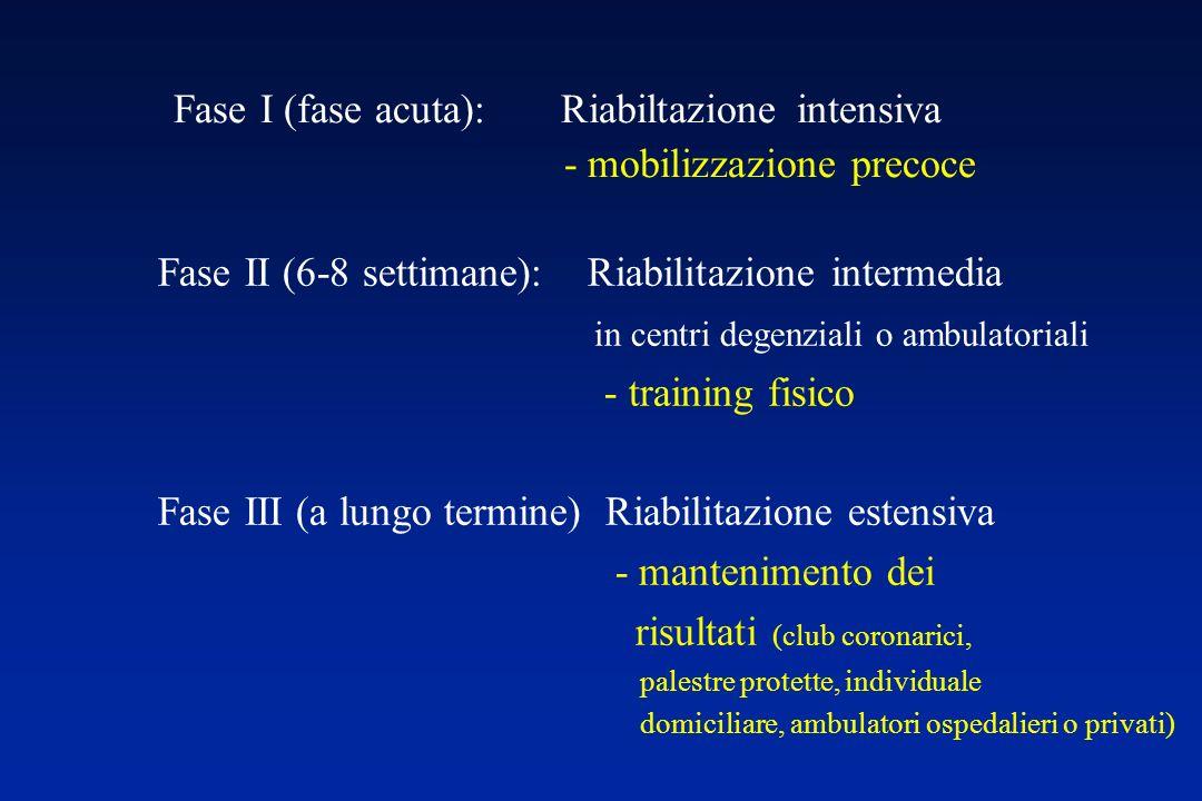 Training fisico in fase di stabilita Indicazioni alla riduzione del carico lavorativo e/o all interruzione della seduta: presenza o accentuazione della fatica e/o della dispnea in esercizio (Borg> 4/10); comparsa di sintomi da scarso adattamento allo sforzo ( pallore, confusione, cianosi, FR> 40/min); comparsa di rantoli polmonari; calo PAS>10 mmHg; comparsa o incremento di aritmie.
