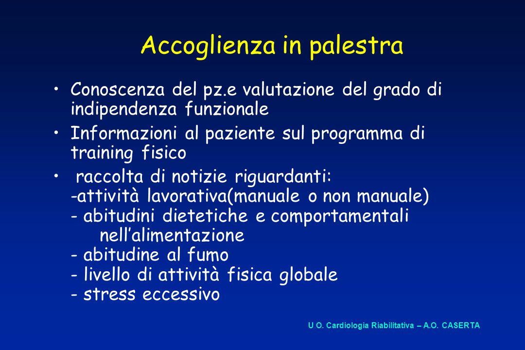 Accoglienza in palestra Conoscenza del pz.e valutazione del grado di indipendenza funzionale Informazioni al paziente sul programma di training fisico