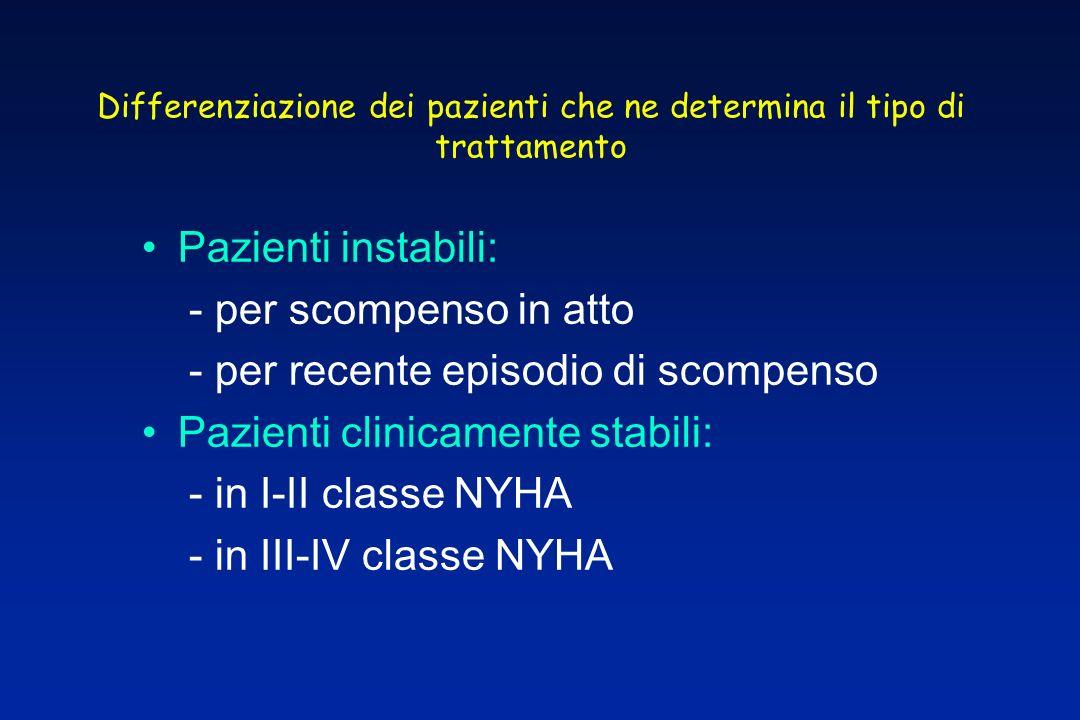 Differenziazione dei pazienti che ne determina il tipo di trattamento Pazienti instabili: - per scompenso in atto - per recente episodio di scompenso