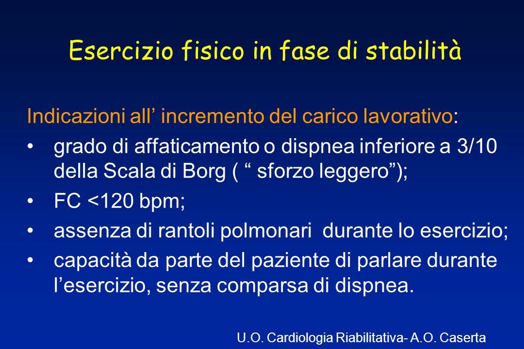 Esercizio fisico in fase di stabilità Indicazioni all incremento del carico lavorativo: grado di affaticamento o dispnea inferiore a 3/10 della Scala