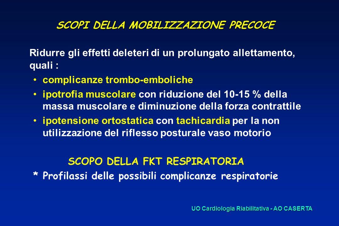 SCOPI DELLA MOBILIZZAZIONE PRECOCE Ridurre gli effetti deleteri di un prolungato allettamento, quali : complicanze trombo-emboliche ipotrofia muscolar