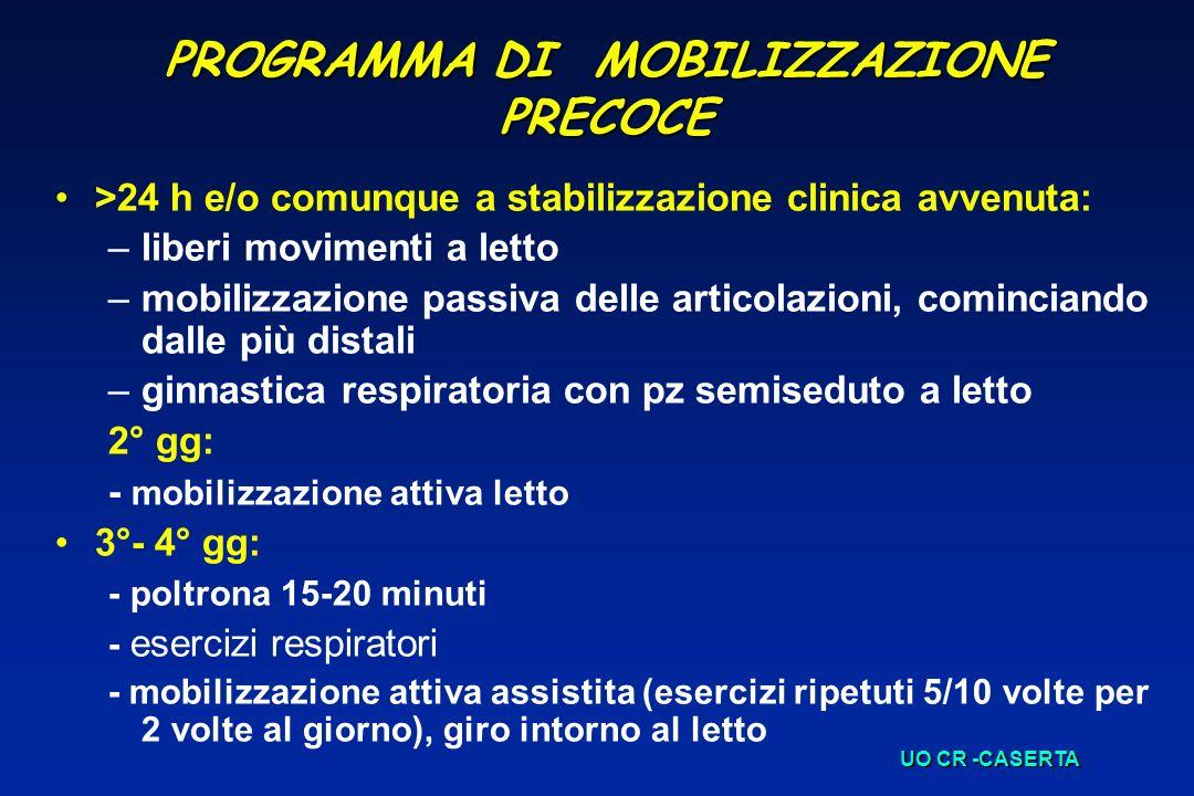 PROGRAMMA DI MOBILIZZAZIONE PRECOCE >24 h e/o comunque a stabilizzazione clinica avvenuta: –liberi movimenti a letto –mobilizzazione passiva delle art