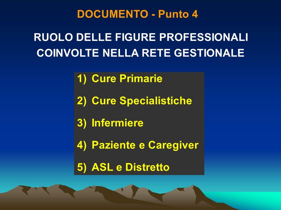 DOCUMENTO - Punto 4 RUOLO DELLE FIGURE PROFESSIONALI COINVOLTE NELLA RETE GESTIONALE 1)Cure Primarie 2)Cure Specialistiche 3)Infermiere 4)Paziente e C