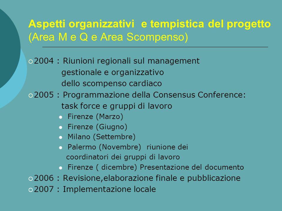 Aspetti organizzativi e tempistica del progetto (Area M e Q e Area Scompenso) 2004 : Riunioni regionali sul management gestionale e organizzativo dell