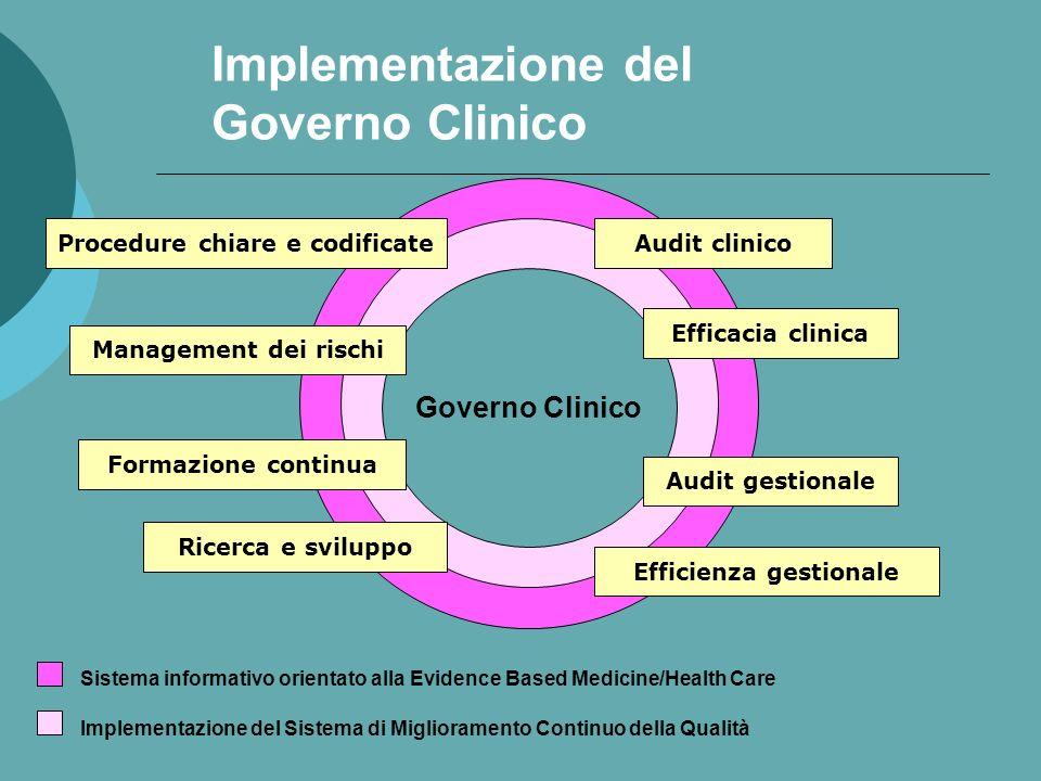 Implementazione del Governo Clinico Governo Clinico Sistema informativo orientato alla Evidence Based Medicine/Health Care Implementazione del Sistema