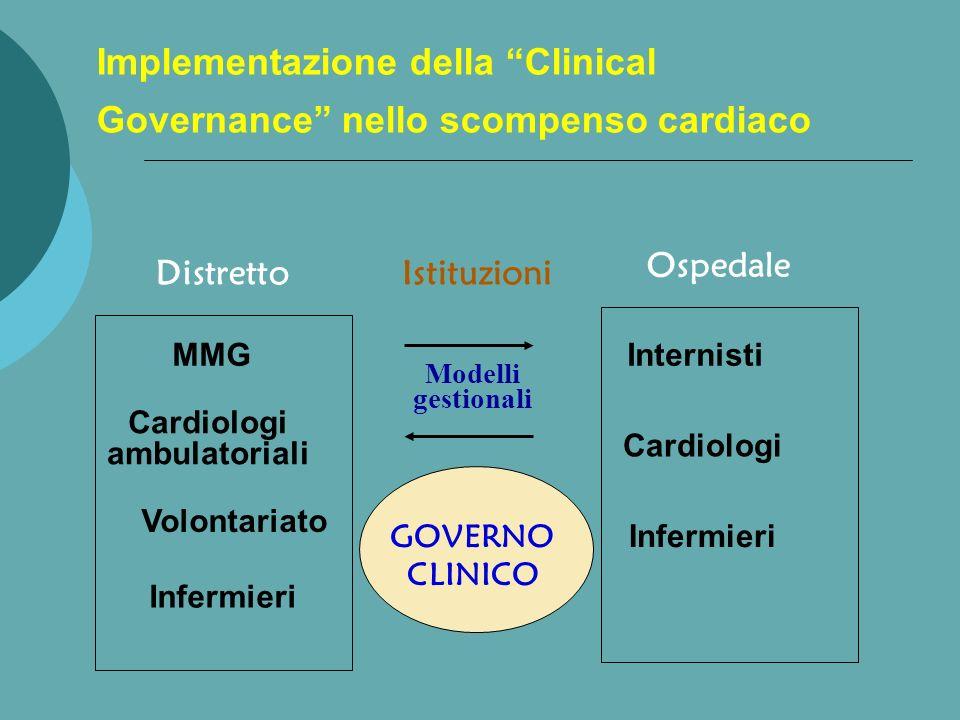 Implementazione della Clinical Governance nello scompenso cardiaco Distretto MMG Cardiologi ambulatoriali Volontariato Infermieri Ospedale Istituzioni