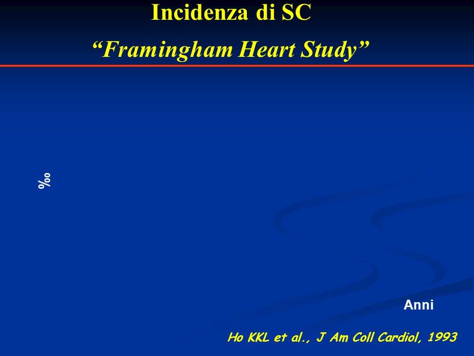 Incidenza di SC Framingham Heart Study Anni Ho KKL et al., J Am Coll Cardiol, 1993