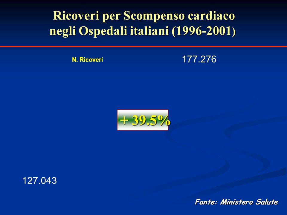 127.043 177.276 N. Ricoveri + 39.5% Ricoveri per Scompenso cardiaco negli Ospedali italiani (1996-2001 ) Fonte: Ministero Salute