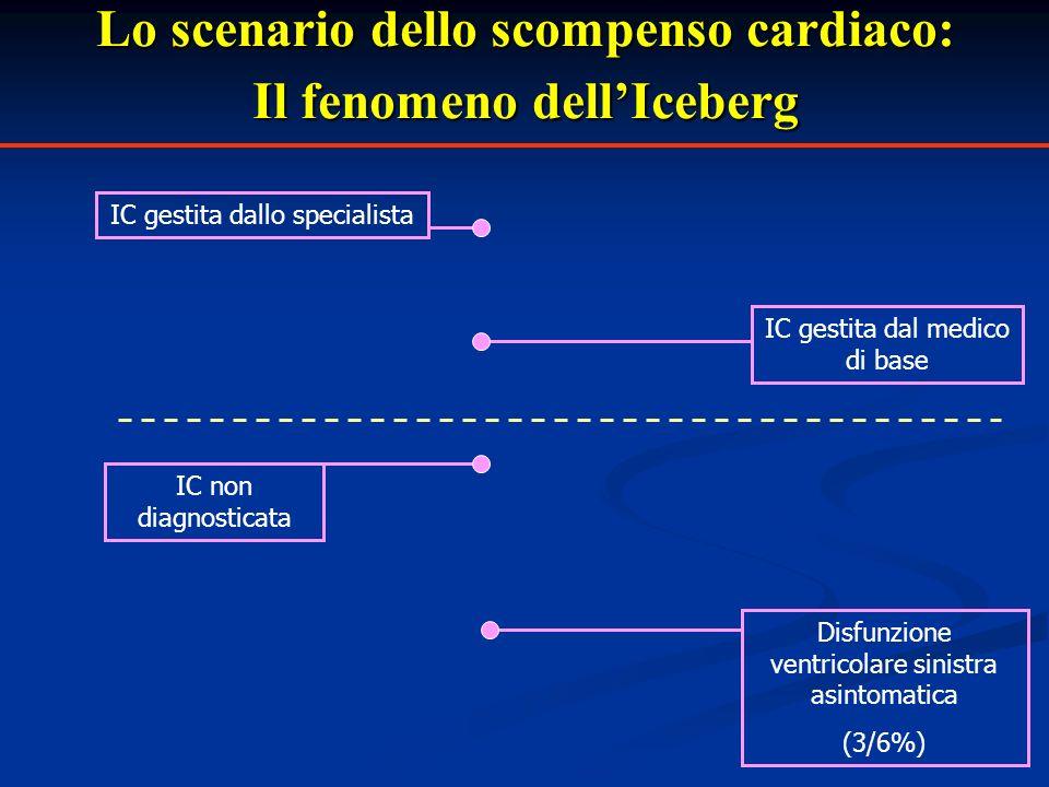 Lo scenario dello scompenso cardiaco: Il fenomeno dellIceberg Disfunzione ventricolare sinistra asintomatica (3/6%) IC non diagnosticata IC gestita da