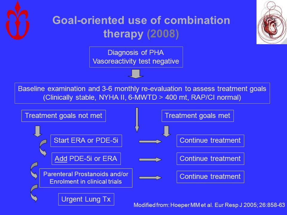Goal-oriented use of combination therapy (2008) Diagnosis of PHA Vasoreactivity test negative Baseline examination and 3-6 monthly re-evaluation to as