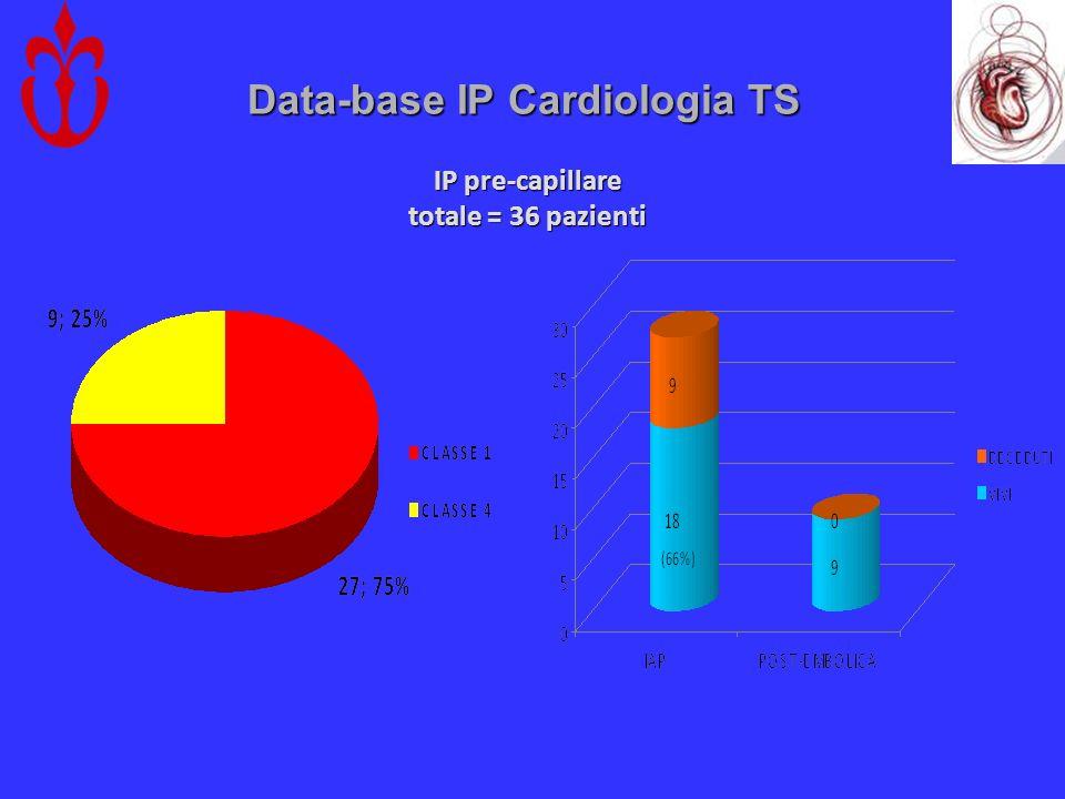 Data-base IP Cardiologia TS IP pre-capillare totale = 36 pazienti
