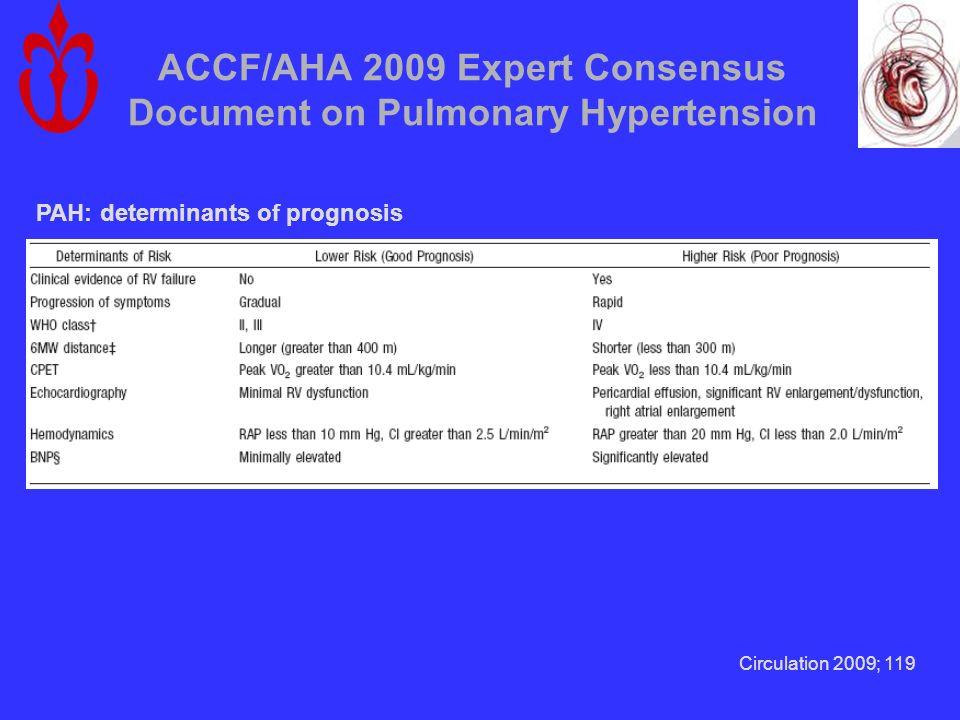 ACCF/AHA 2009 Expert Consensus Document on Pulmonary Hypertension PAH: determinants of prognosis Circulation 2009; 119